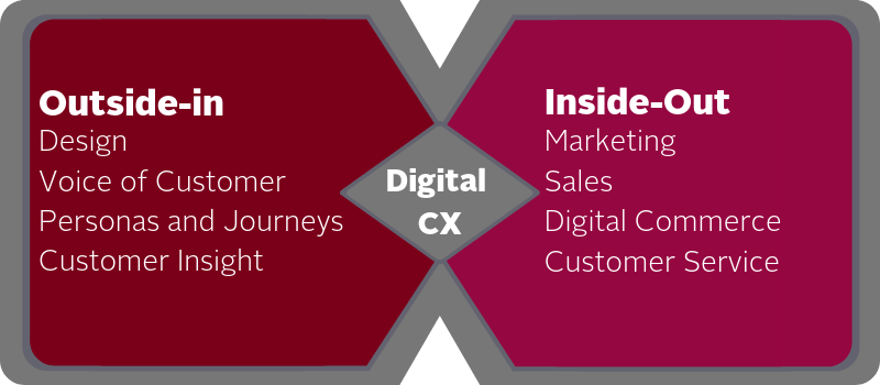 Digital marketing customer experience