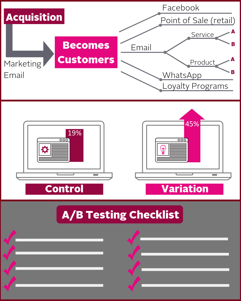 Customer Journey - AB Testing
