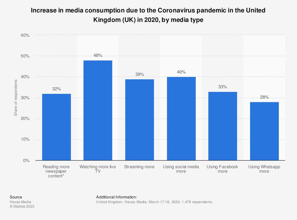 Covid 19 media consumtion change